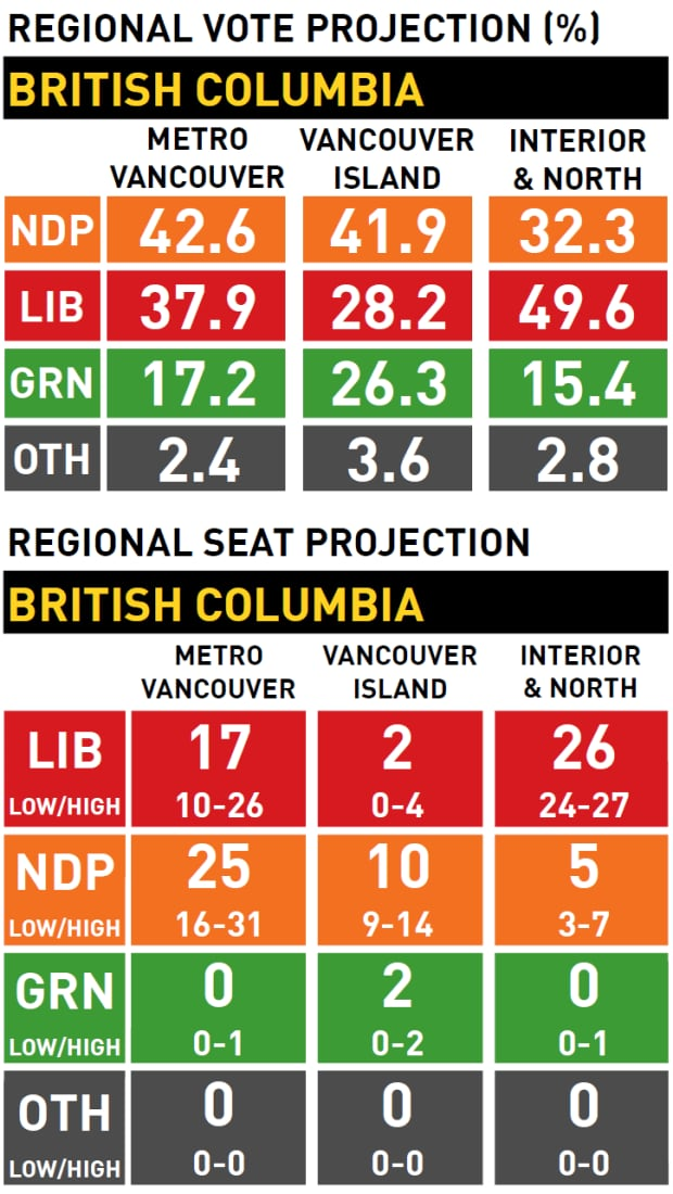 Regional vote and seat projection, British Columbia election
