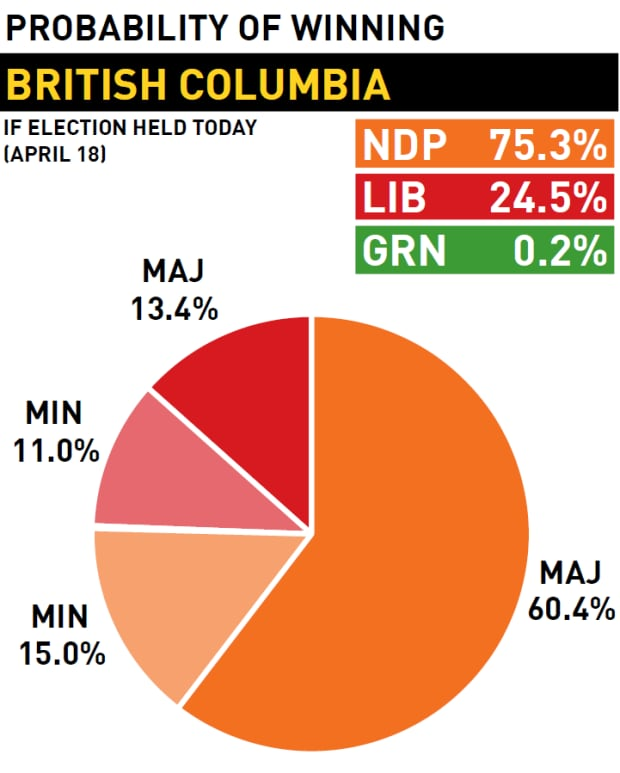 Probability of winning, British Columbia election