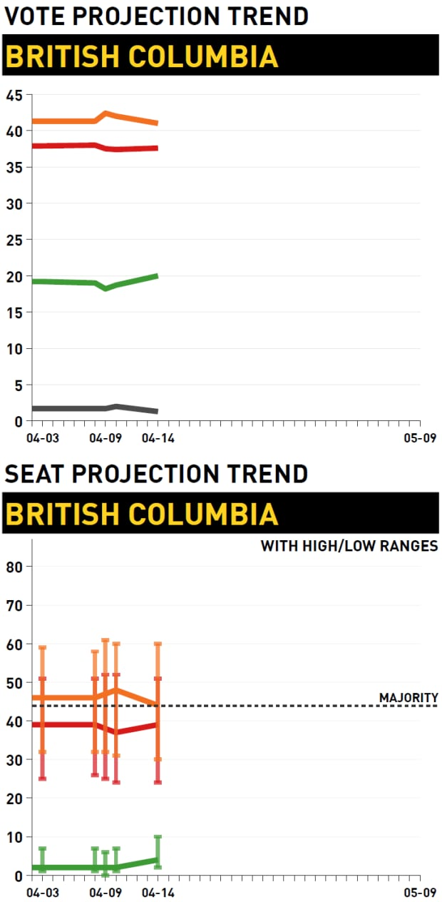 Vote and seat projection trend, British Columbia election
