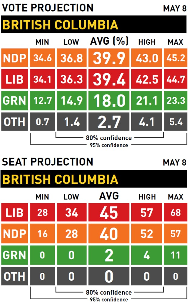 Vote and seat projection, British Columbia election