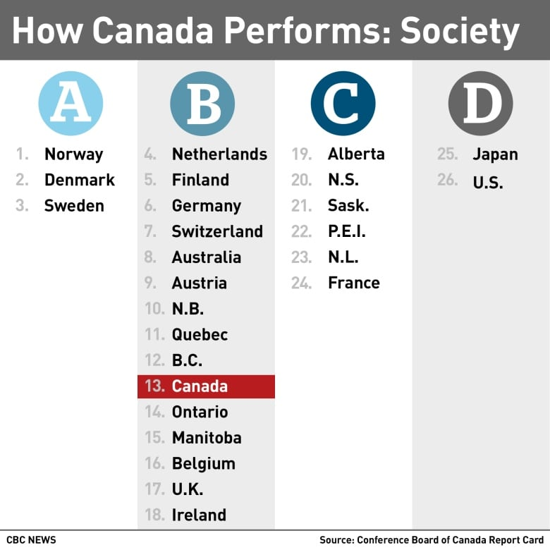 Canada's quality of life ranks in middle of 'peer' countries ...