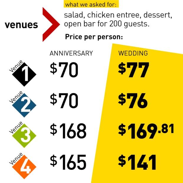 wedding-venue-prices