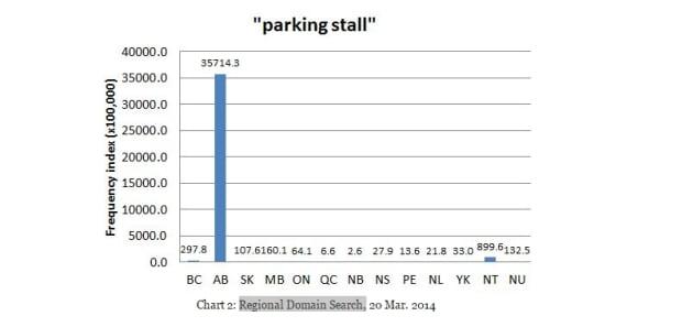 parking stall graph