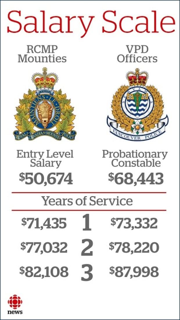 Salary comparison VPD RCMP