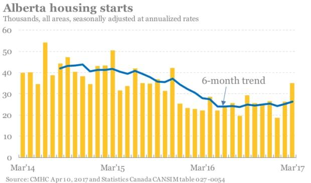 Housing starts Alberta