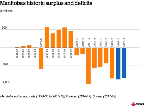 Infographic: Manitoba's surpluses and deficits