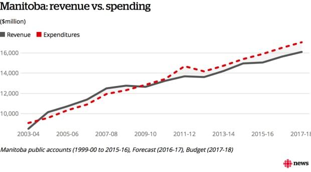 Infographic: Manitoba spending vs revenues