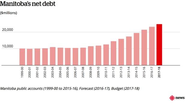 Infographic: Manitoba's net debt