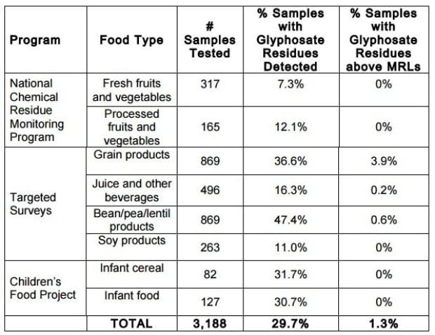 Food Residue Testing Canada
