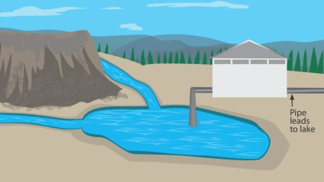Mount Polley long-term water management plan