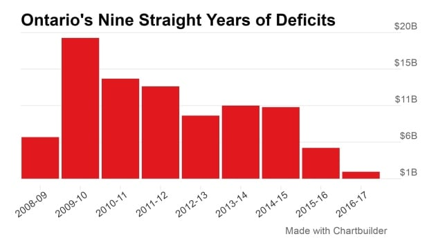 Ontario's Nine Straight Years of Deficits