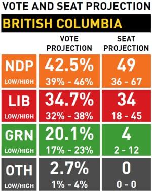 B.C. Poll Tracker April 25