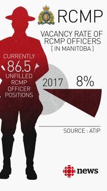 RCMP Manitoba Vacancy graphic