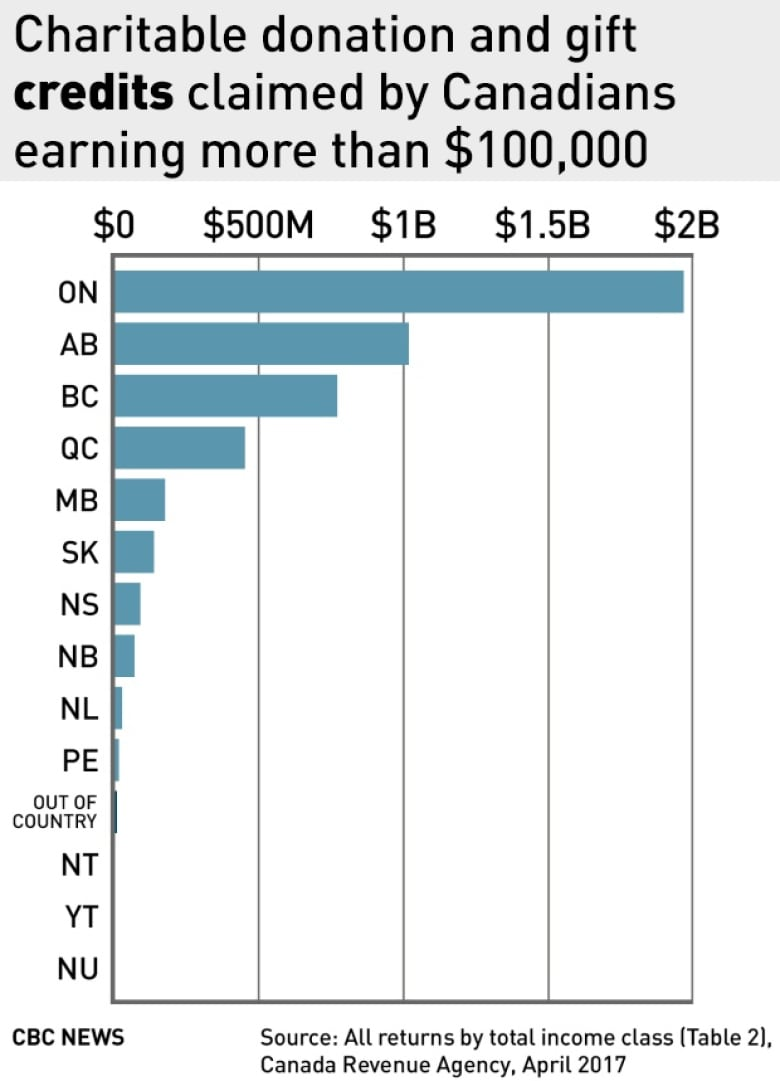 Number of highest-earning Canadians paying no income tax is growing