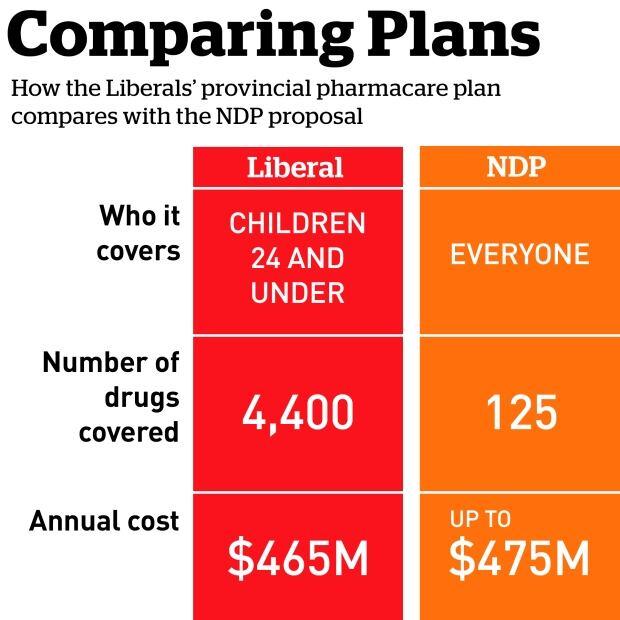 Graphics for pharma plan