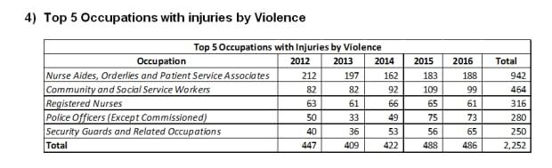 Stats on workplace violence in Saskatchewan