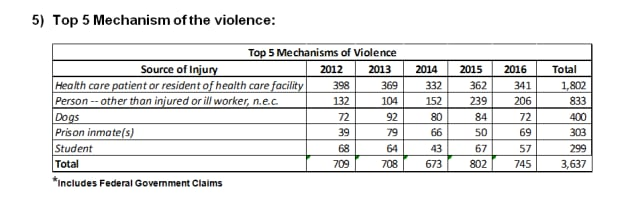 Statistics on workplace violence