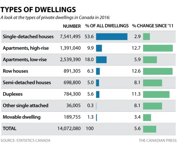2016 Census: Types of dwellings