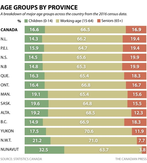 2016 Census: Age groups by province