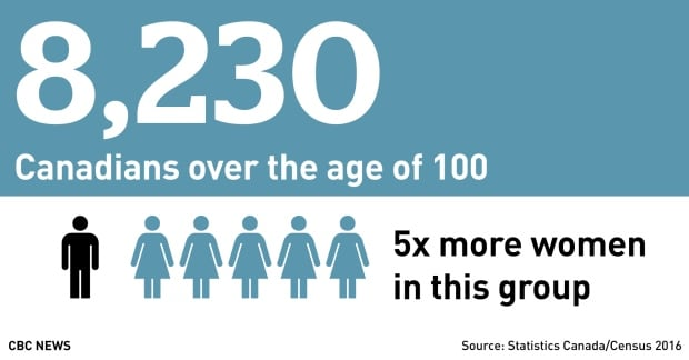2016 census: Canadians over the age of 100