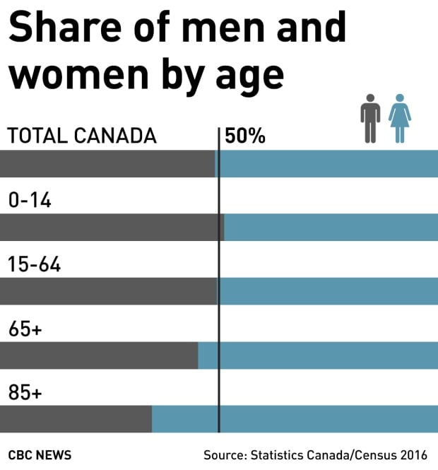 2016 Census: Share of men and women by age