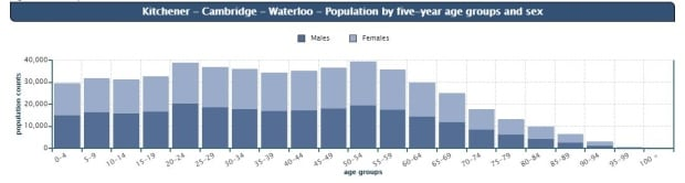 chart-kw-age-census-2016