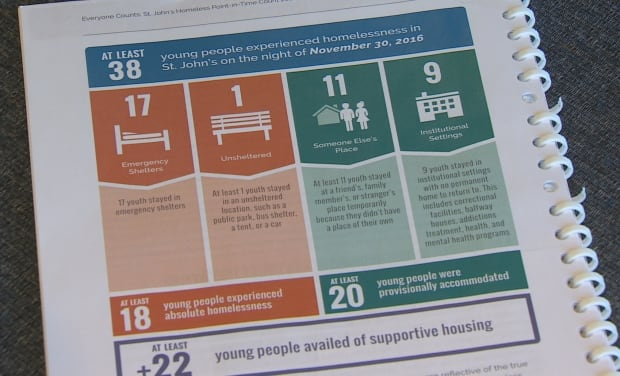 Youth homeless report in St. John's