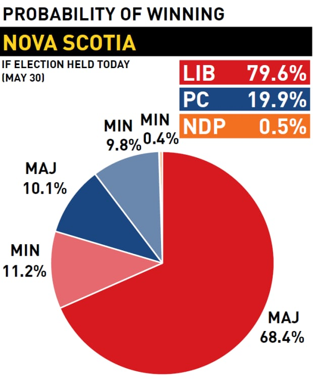 Win probability, Nova Scotia provincial election