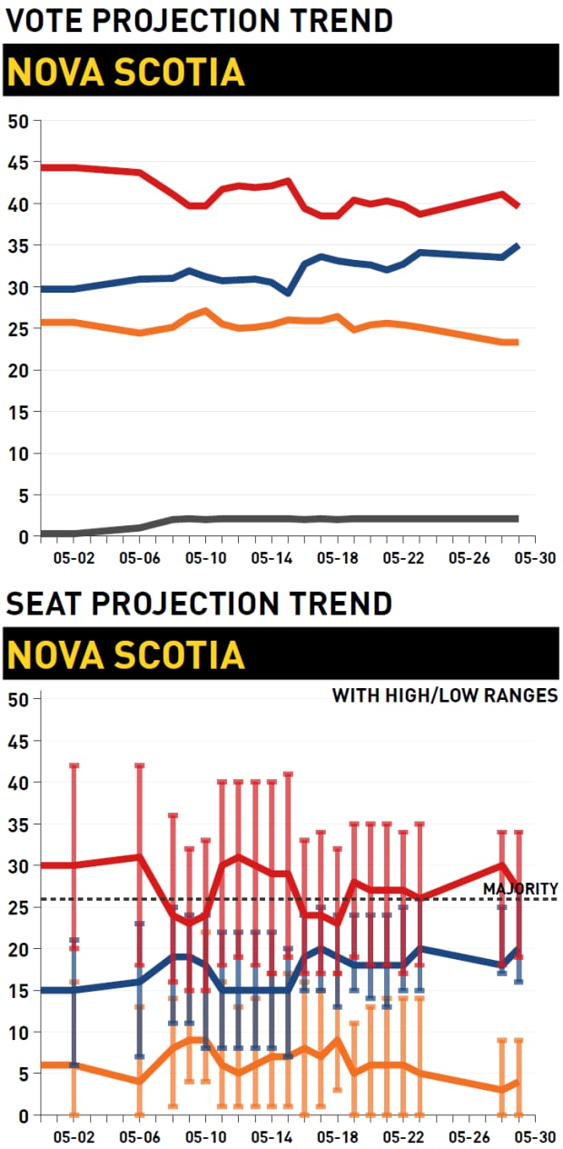 Vote and seat projection trend, Nova Scotia election