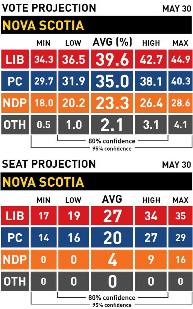 Vote and seat projection, Nova Scotia election