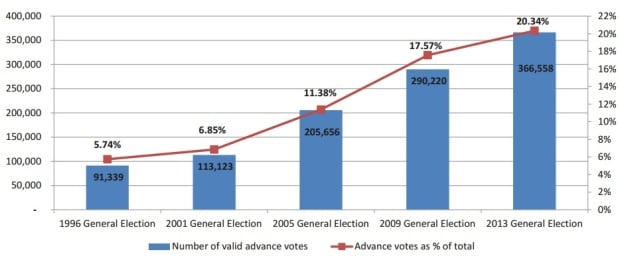 Elections B.C. advance voting statistics 1996 to 2013