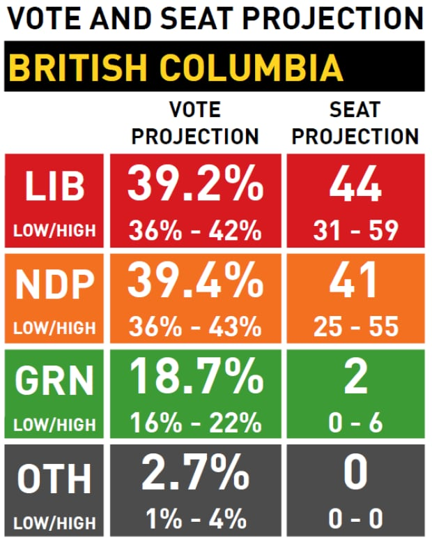 Vote and seat projection, B.C. May 8