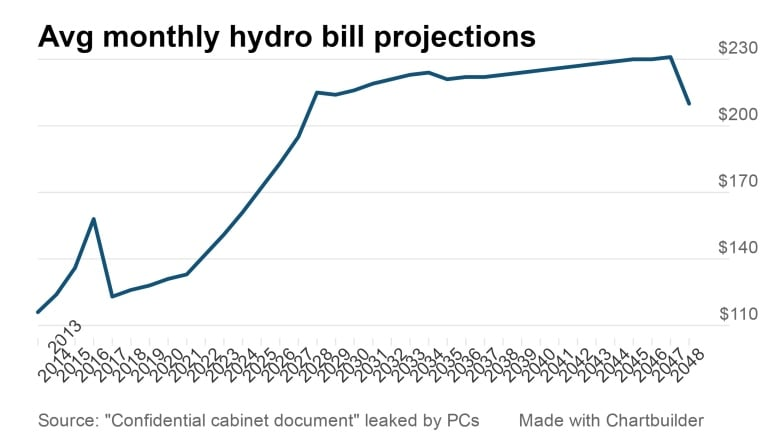 Cost Of Electricity In Ontario >> How Your Hydro Bill Will Rise Over The Next Decade Cbc News