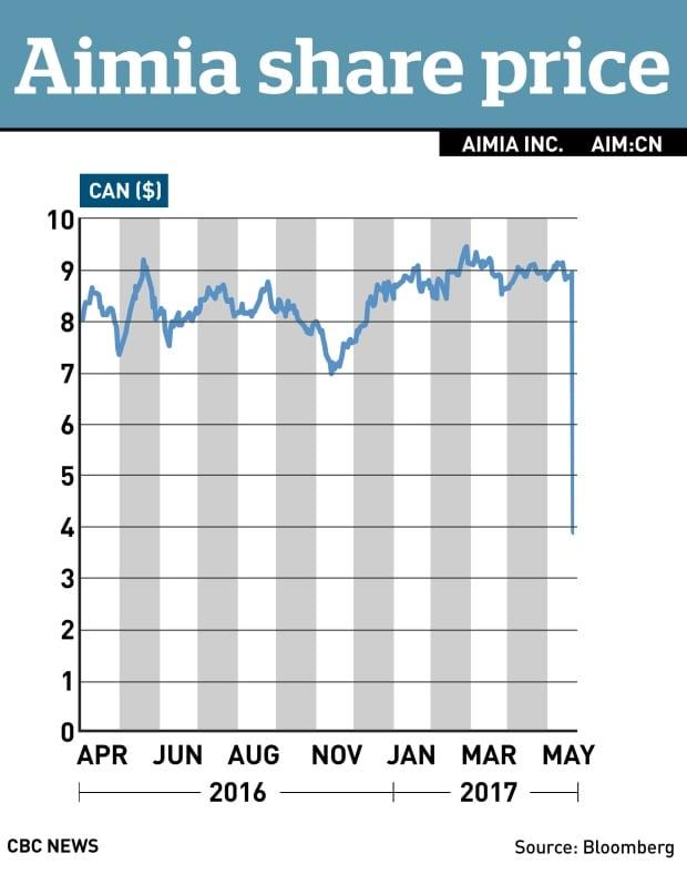 Aimia 1-year stock chart