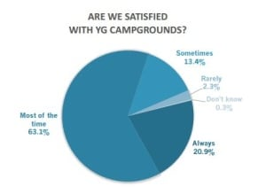 No more absentee campers yukon looks to change rules for for Yukon bureau of statistics