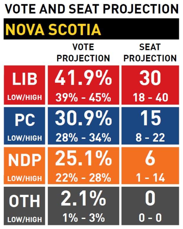 Nova Scotia vote and seat projection, May 15