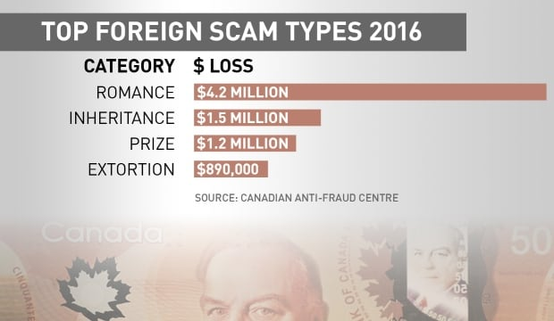 Top foreign scams 2016