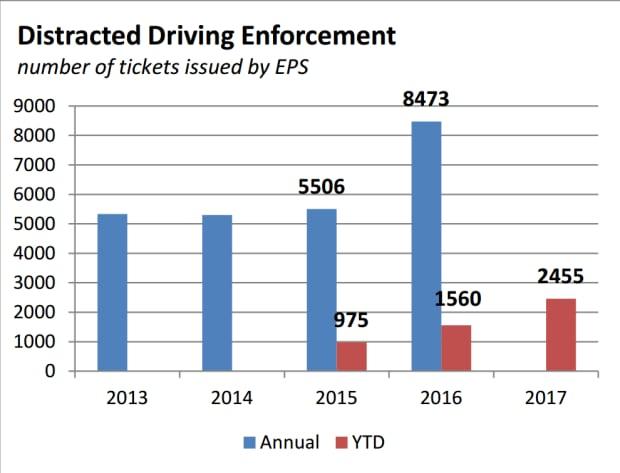 Credit Edmonton Police Service