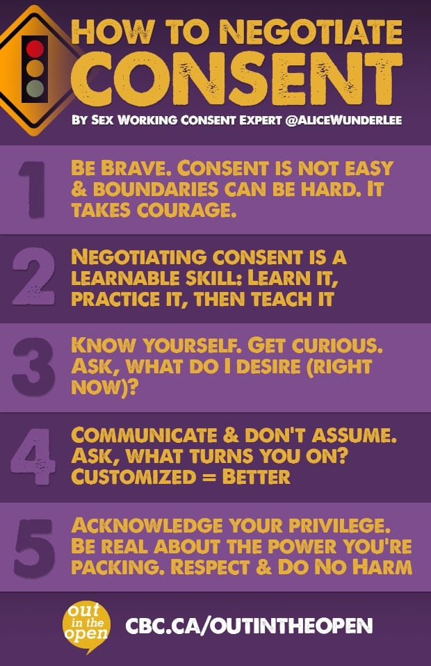 How To Negotiate Consent