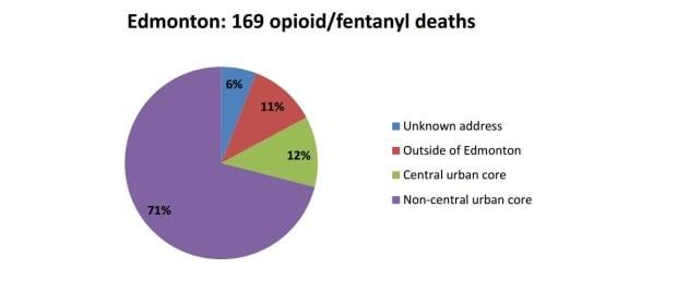 Edmonton deaths