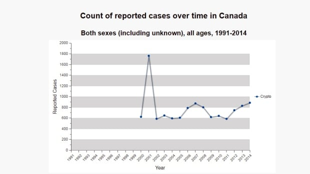 Cryptosporidium cases in Canada