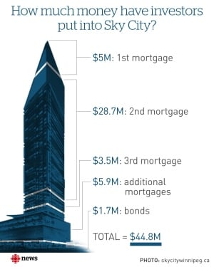 Sky City investment graphic