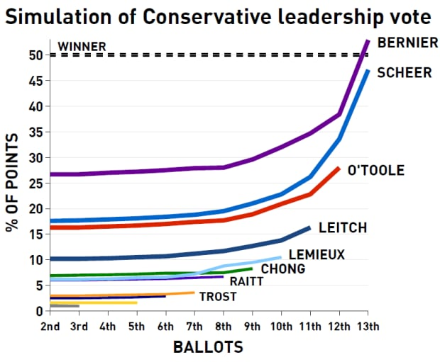 Simulation of Conservative leadership ballot