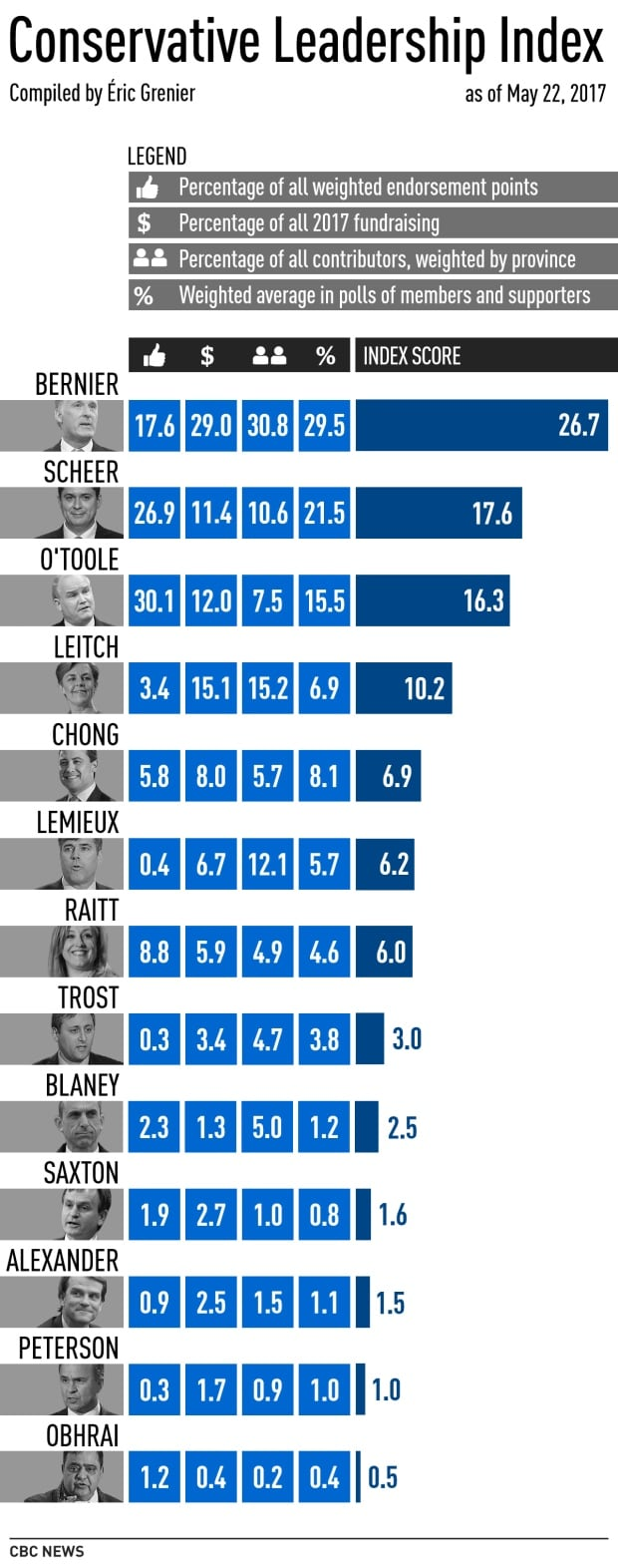 Conservative Leadership Index, May 22