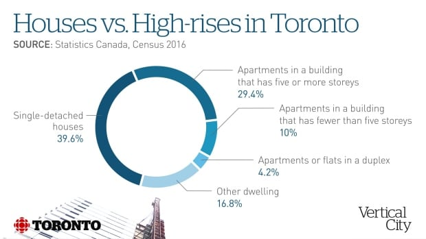 vertical city chart
