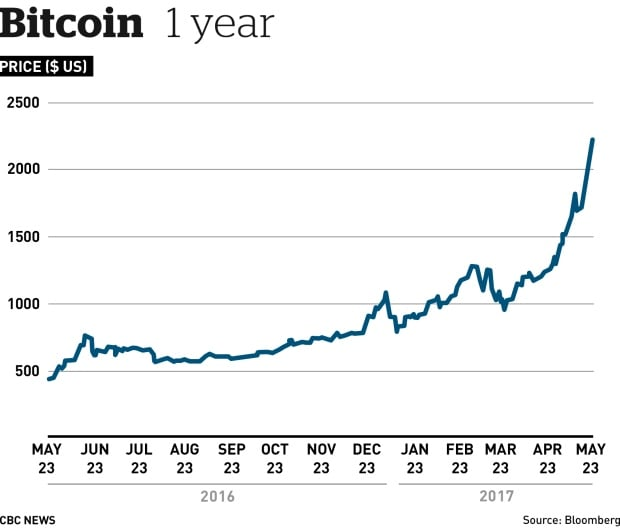 Bitcoin 'mania' grows, as virtual currency passes $2,000 ...
