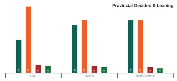 Provincial decided and leaning may 25 2017 poll