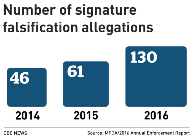 MFDA SIGNATURE FALSIFICATION ALLEGATIONS 2016
