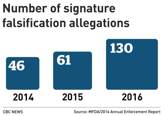 MFDA SIGNATURE FALSIFICATION ALLEGATIONS 2016