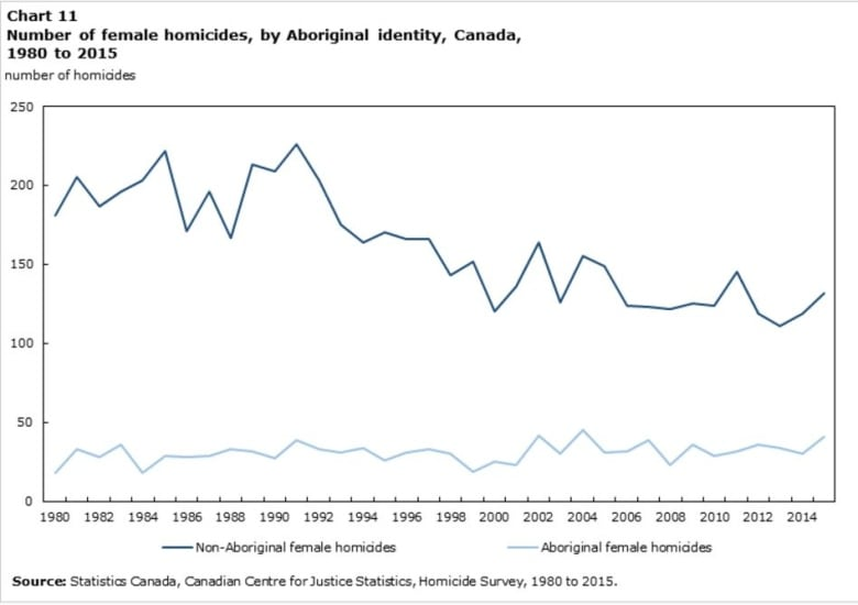 One-quarter of all female homicide victims in Canada in 2015